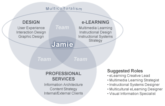 Venn diagram-3 overlapping disciplines of Jamie Owen: Design, eLearning, and Professional Services.